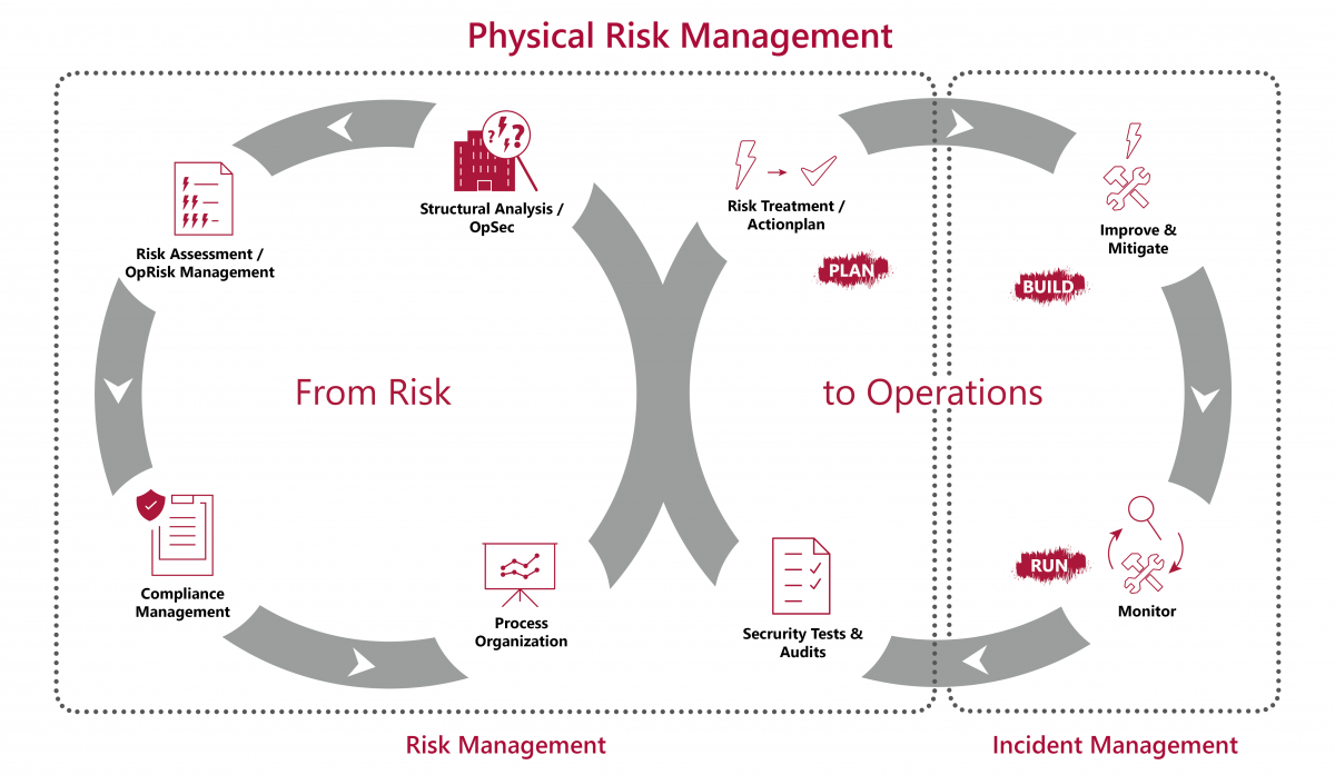 audius | Physical Risk Management